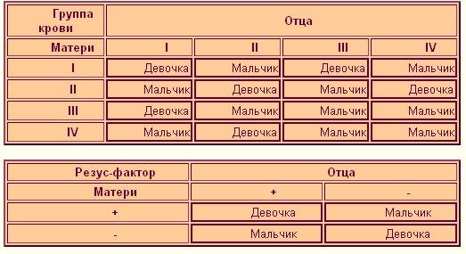 таблица зачатия по крови